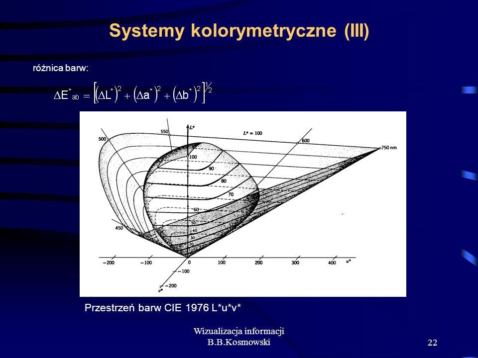 Systemy kolorymetryczne (III)