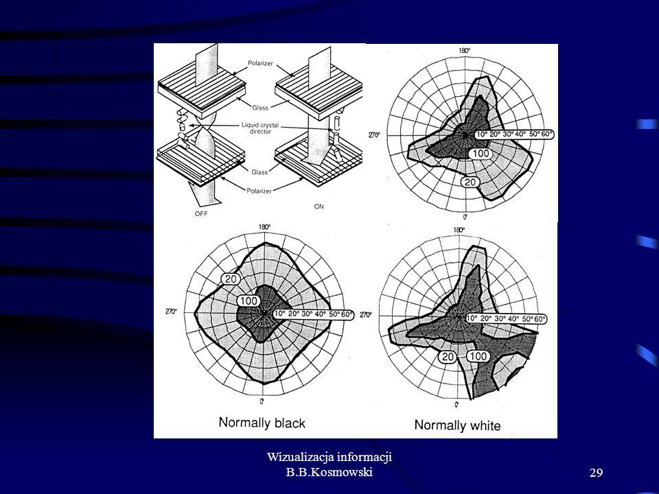 Wizualizacja informacji B.B.Kosmowski