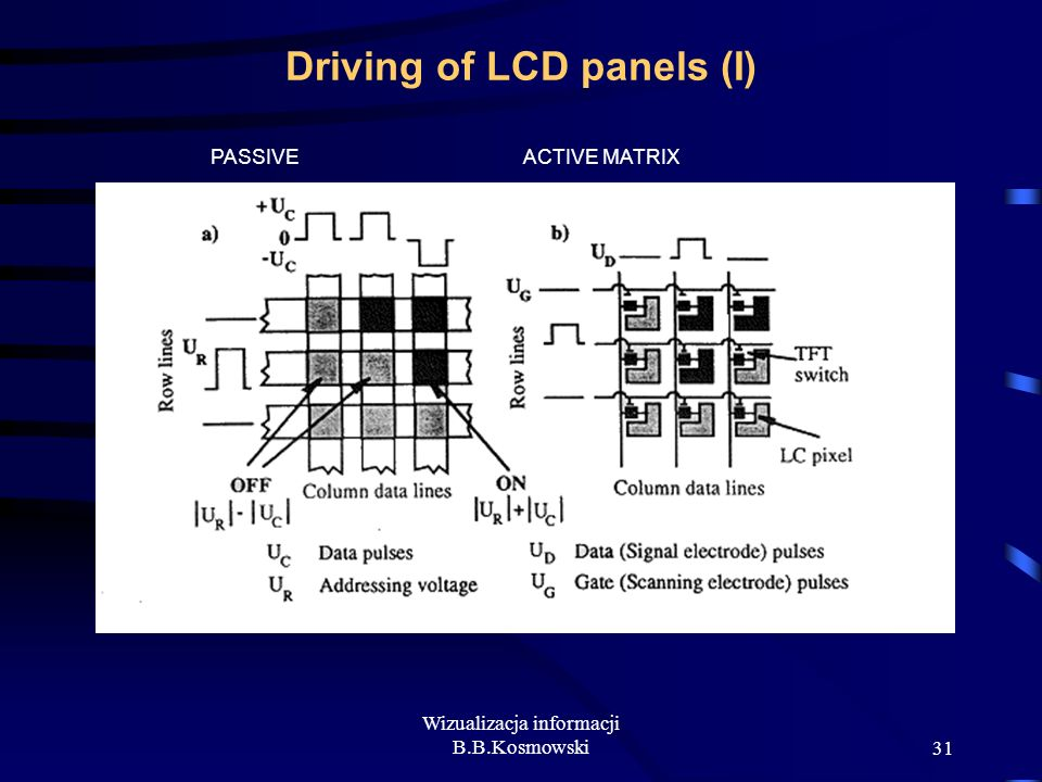 Driving of LCD panels (I)