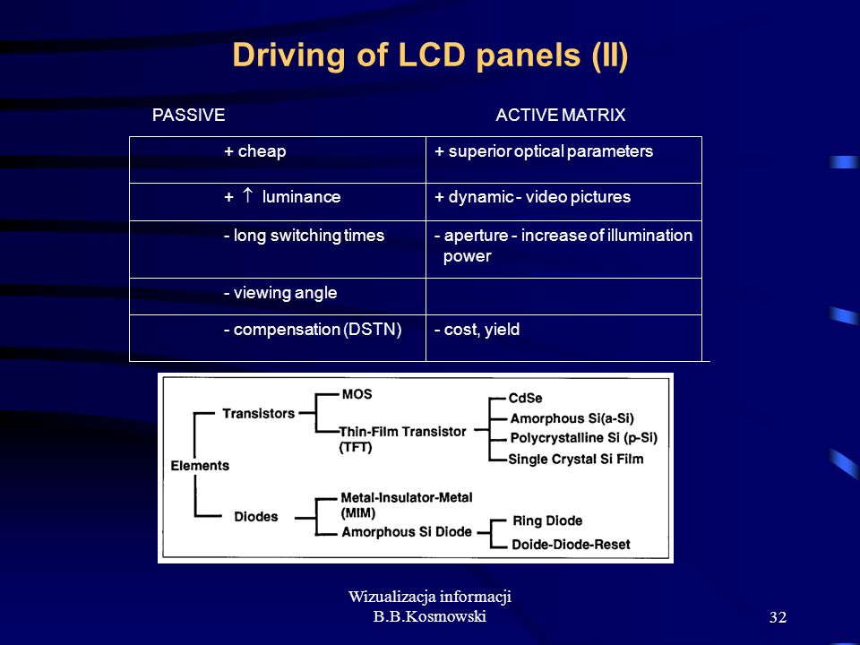 Driving of LCD panels (II)