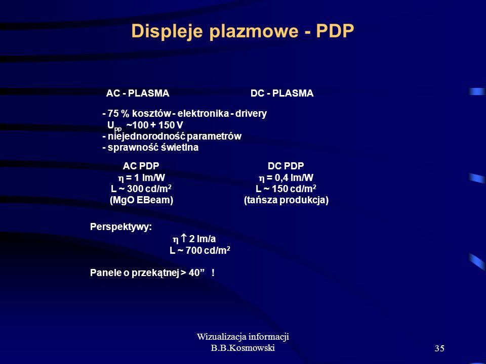 Displeje plazmowe - PDP