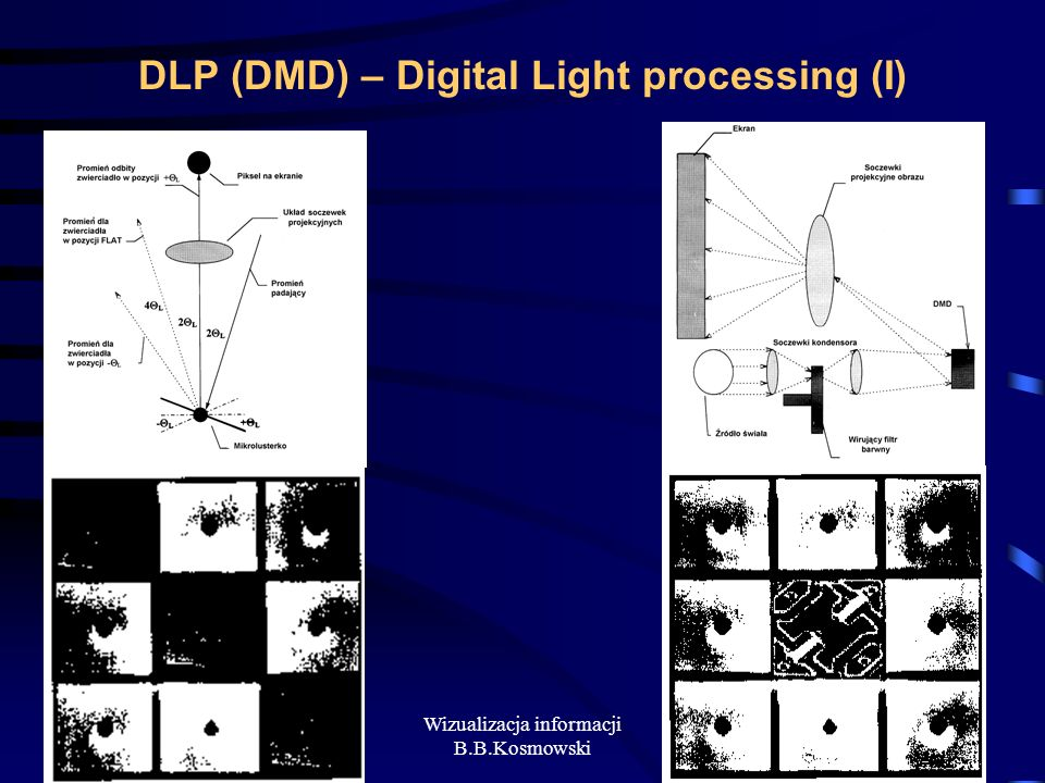 DLP (DMD) – Digital Light processing (I)