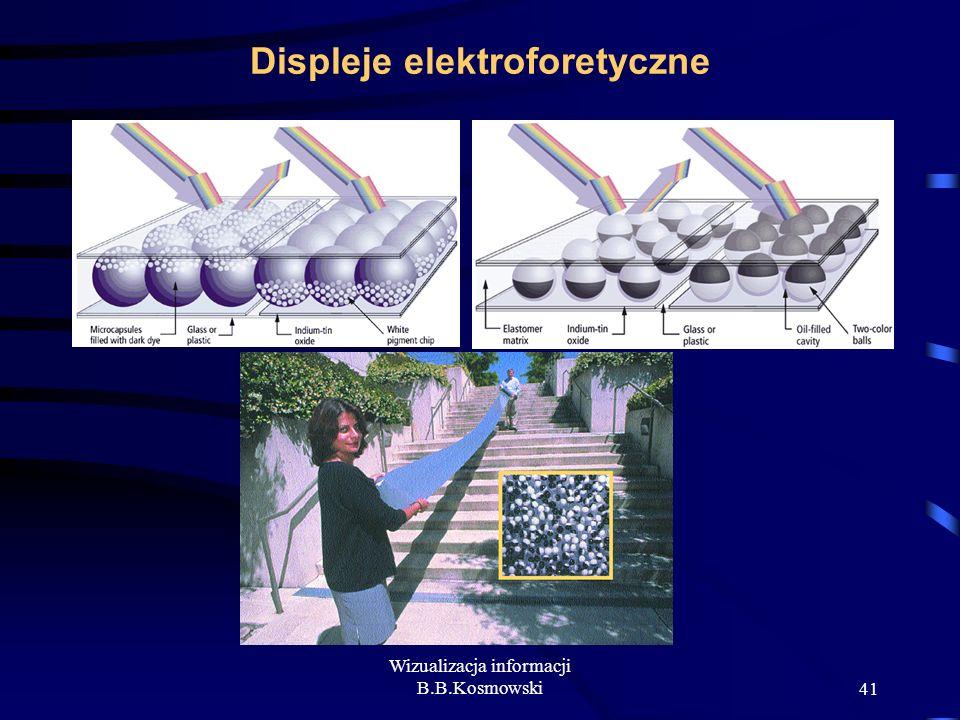 Displeje elektroforetyczne