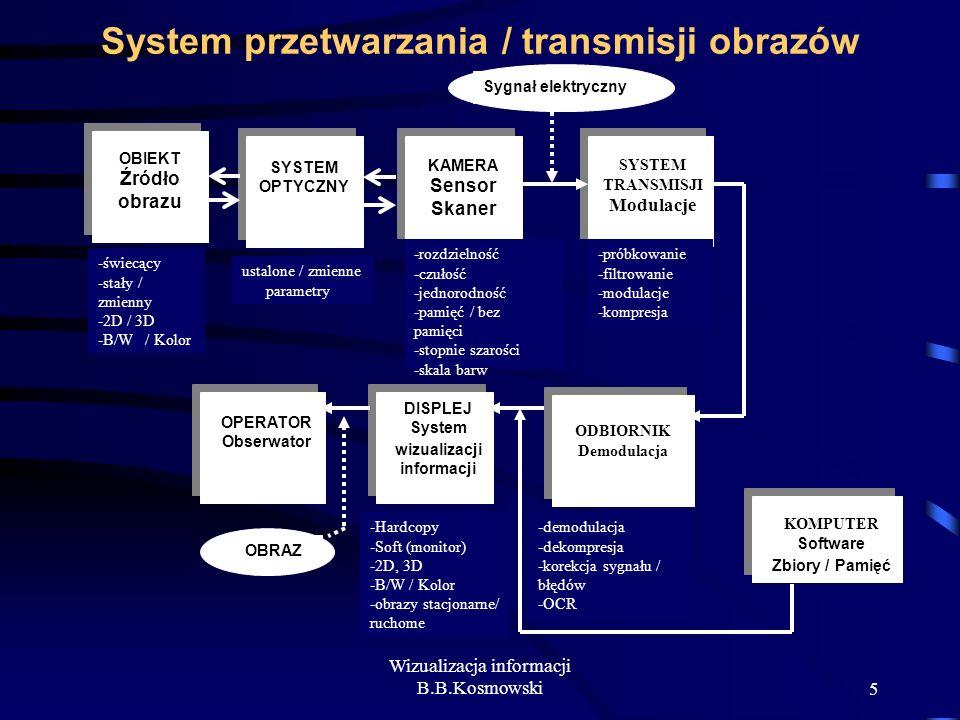 System przetwarzania / transmisji obrazów