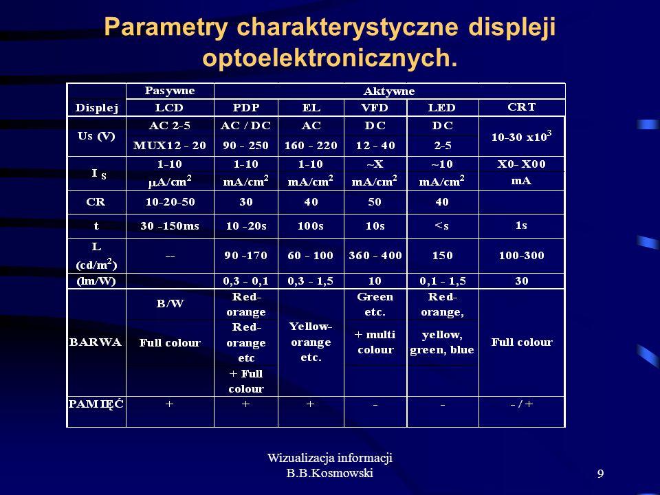 Parametry charakterystyczne displeji optoelektronicznych.