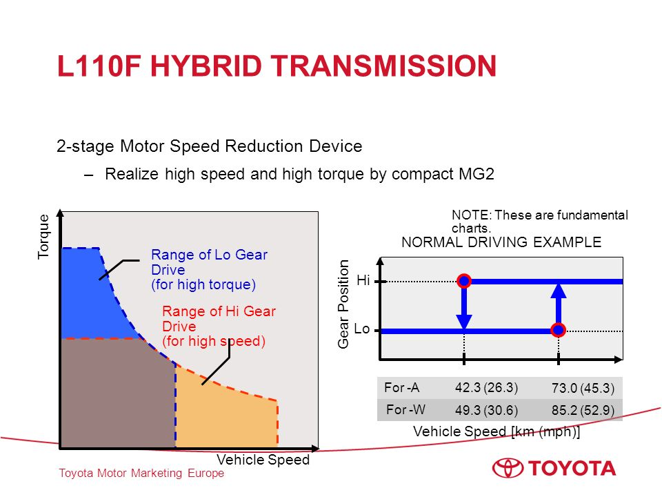 L110F HYBRID TRANSMISSION