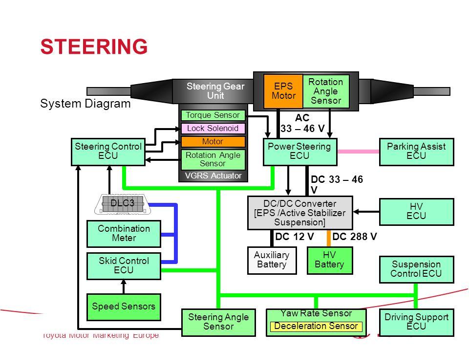 STEERING System Diagram AC 33 – 46 V DC 33 – 46 V DC 12 V DC 288 V