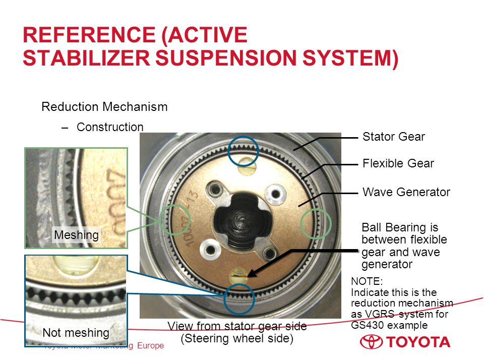 REFERENCE (ACTIVE STABILIZER SUSPENSION SYSTEM)