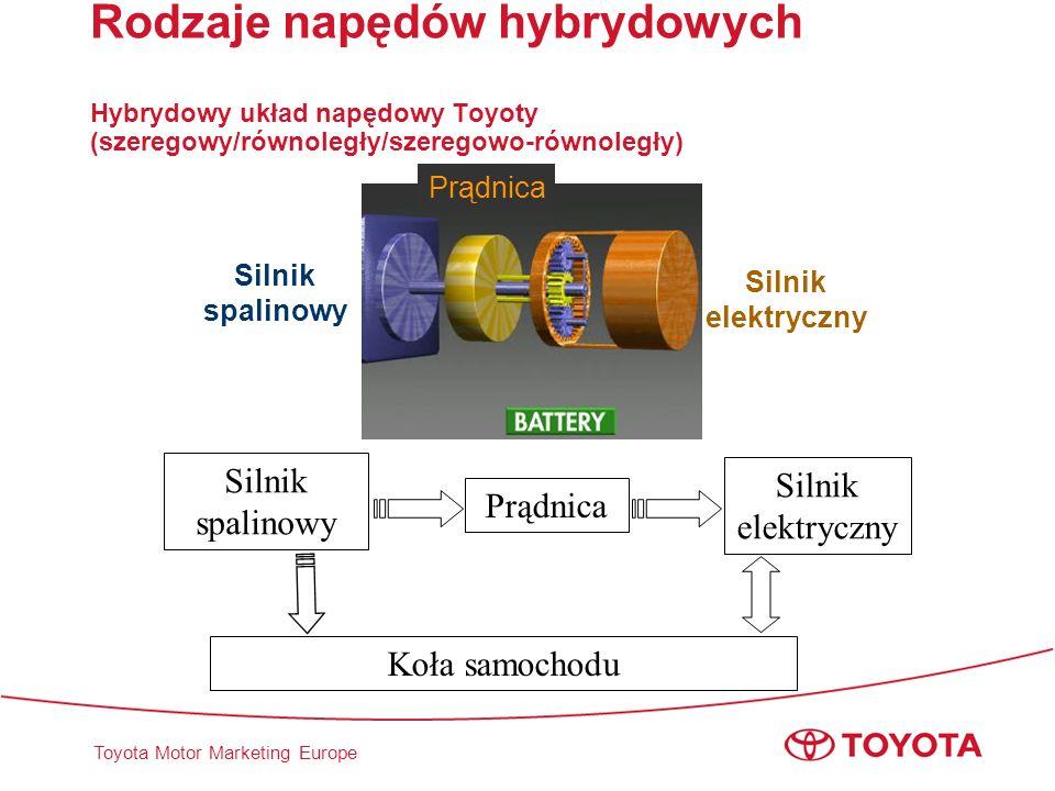 Rodzaje napędów hybrydowych Hybrydowy układ napędowy Toyoty (szeregowy/równoległy/szeregowo-równoległy)