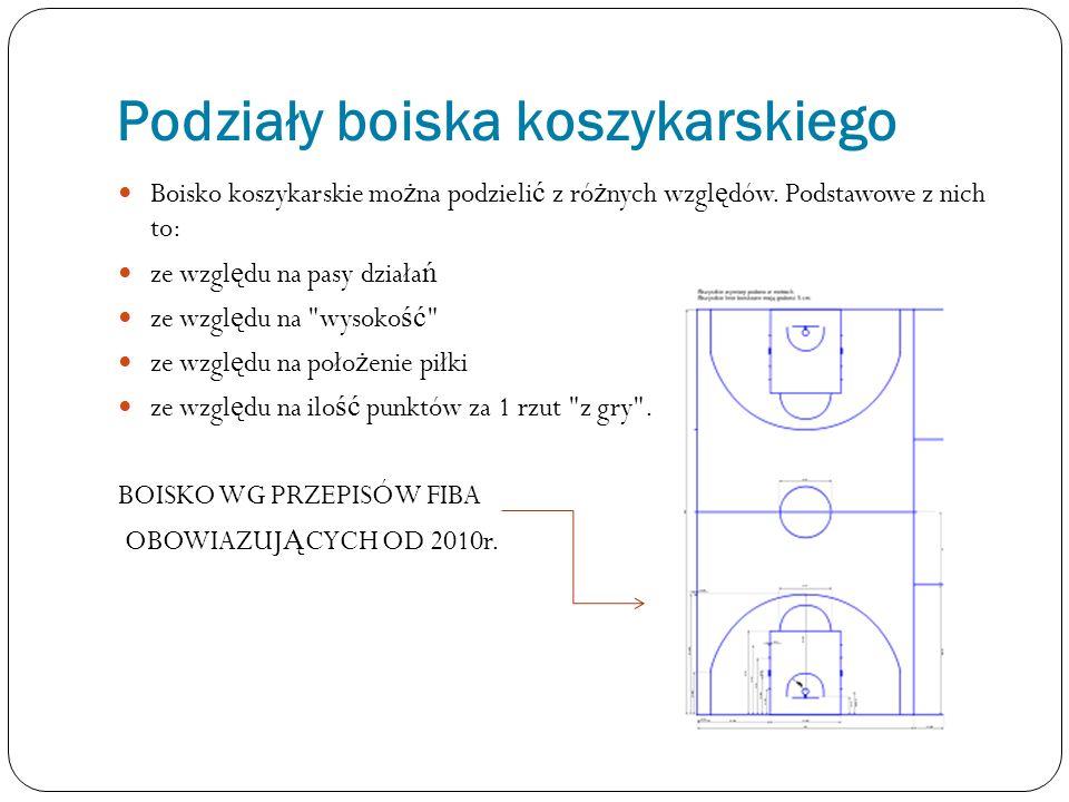 Podziały boiska koszykarskiego