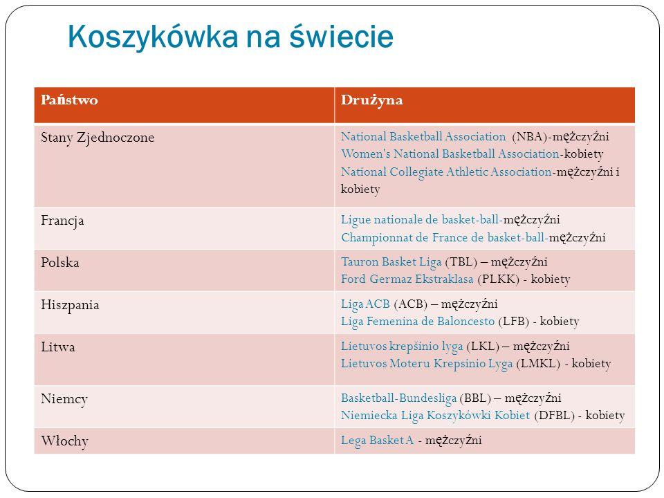 Koszykówka na świecie Państwo Drużyna Stany Zjednoczone Francja Polska