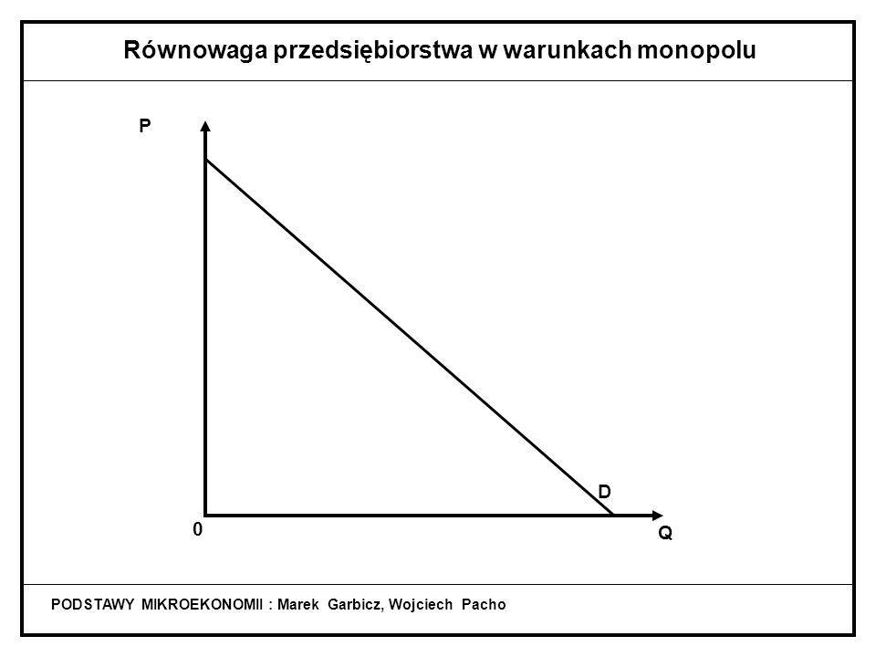 Równowaga przedsiębiorstwa w warunkach monopolu