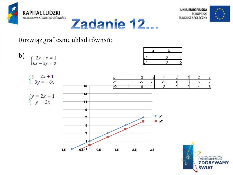 Zadanie 12… Rozwiąż graficznie układ równań: b) a b y1 2 1 y2 x -3 -2
