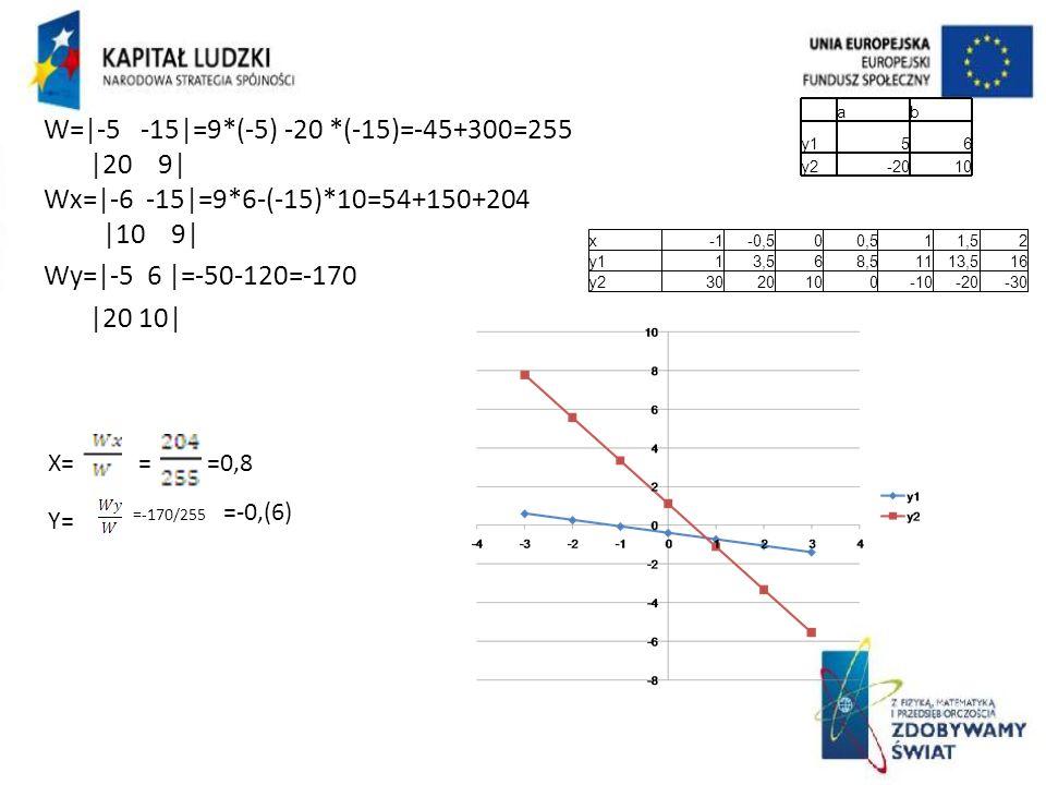 W=|-5 -15|=9*(-5) -20 *(-15)=-45+300=255 |20 9|