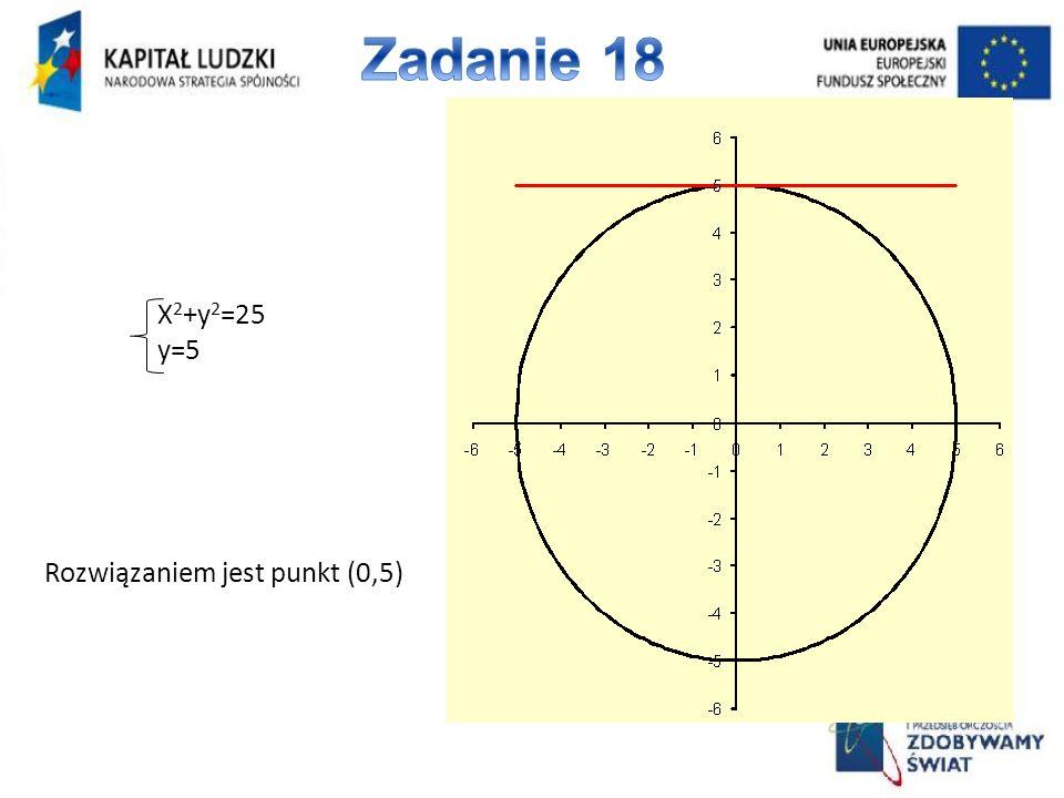 Zadanie 18 X2+y2=25 y=5 Rozwiązaniem jest punkt (0,5)