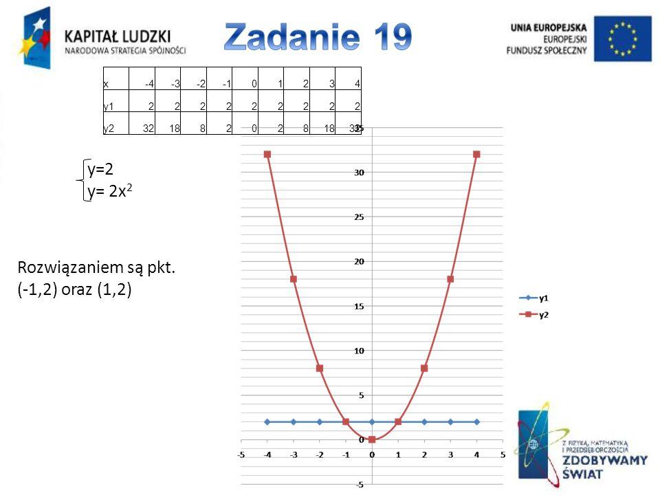 Zadanie 19 y=2 y= 2x2 Rozwiązaniem są pkt. (-1,2) oraz (1,2) x -4 -3