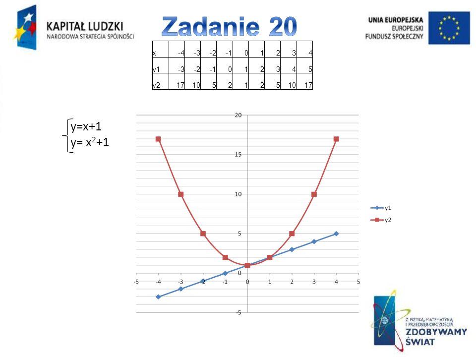 Zadanie 20 x -4 -3 -2 -1 1 2 3 4 y1 5 y2 17 10 y=x+1 y= x2+1