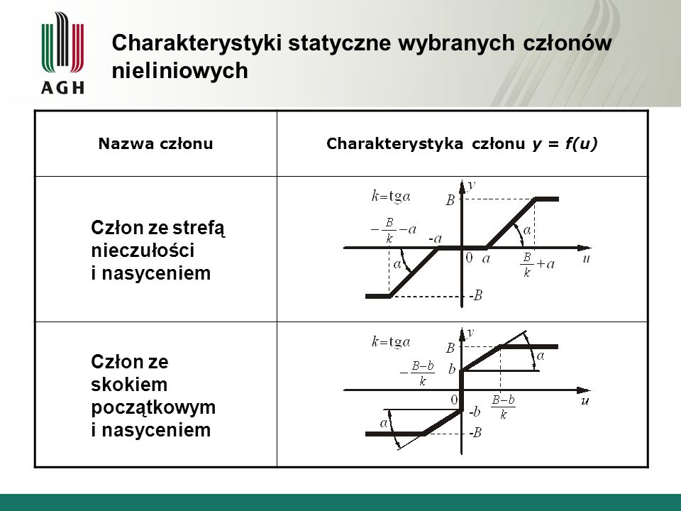 Charakterystyka członu y = f(u)