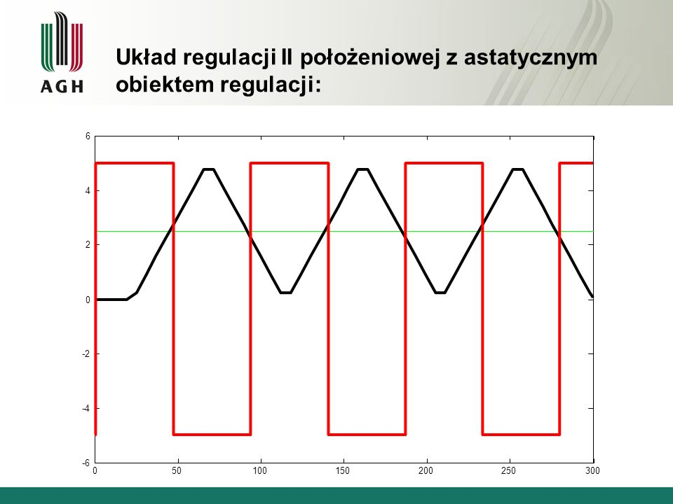 Układ regulacji II położeniowej z astatycznym obiektem regulacji: