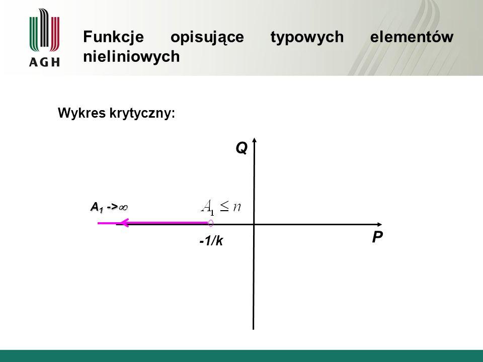 Funkcje opisujące typowych elementów nieliniowych