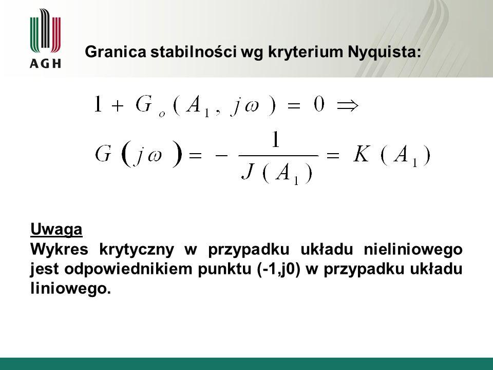 Granica stabilności wg kryterium Nyquista: