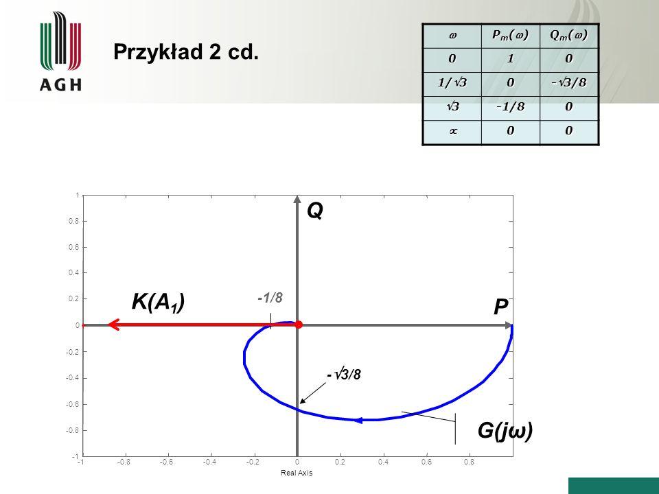 Przykład 2 cd. Q K(A1) P G(jω) -1/8 -3/8  Pm() Qm() 1 1/3 -3/8