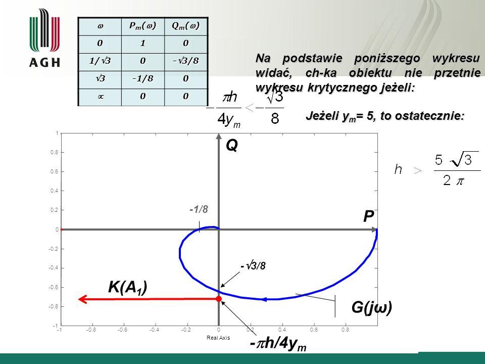  Pm() Qm() 1. 1/3. -3/8. 3. -1/8.  Na podstawie poniższego wykresu widać, ch-ka obiektu nie przetnie wykresu krytycznego jeżeli:
