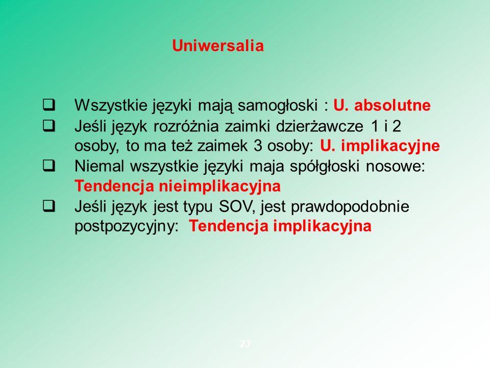 Uniwersalia Wszystkie języki mają samogłoski : U. absolutne.