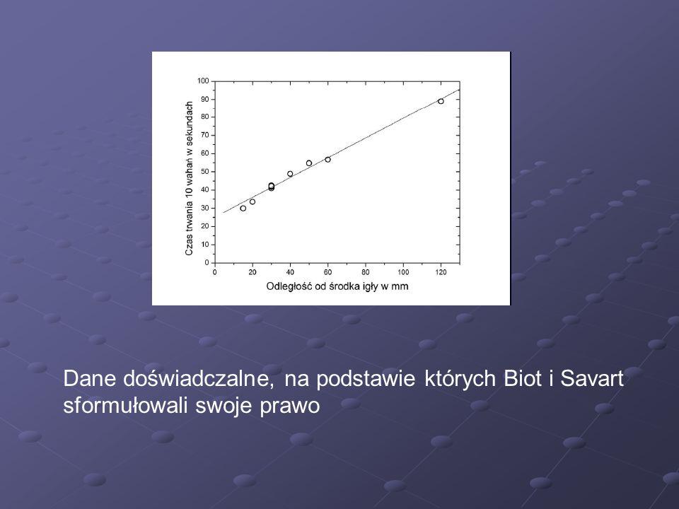 Dane doświadczalne, na podstawie których Biot i Savart sformułowali swoje prawo