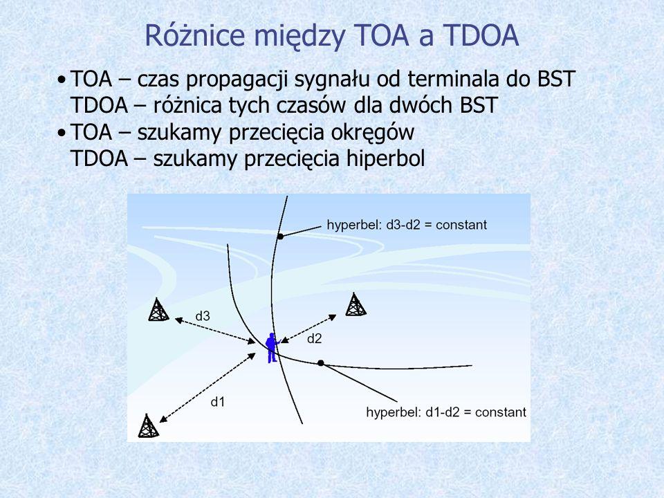 Różnice między TOA a TDOA
