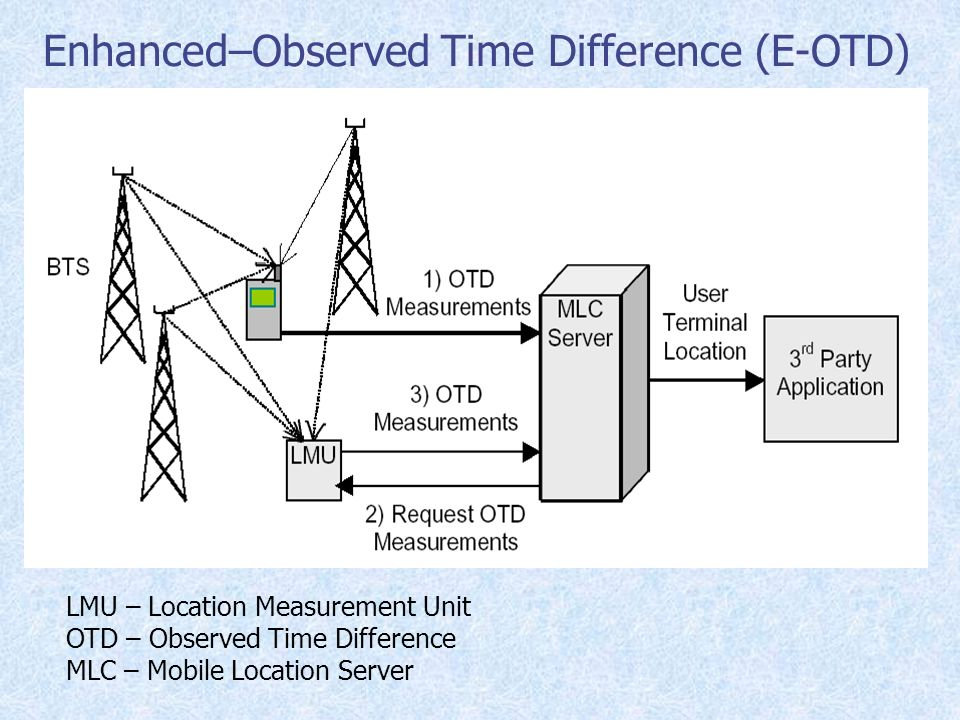 Enhanced–Observed Time Difference (E-OTD)