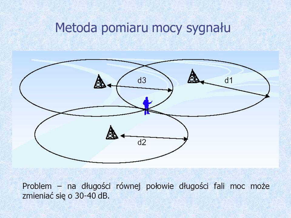 Metoda pomiaru mocy sygnału