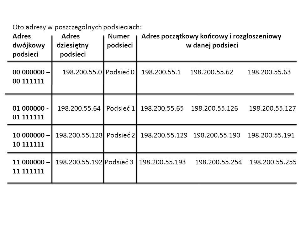 Oto adresy w poszczególnych podsieciach:
