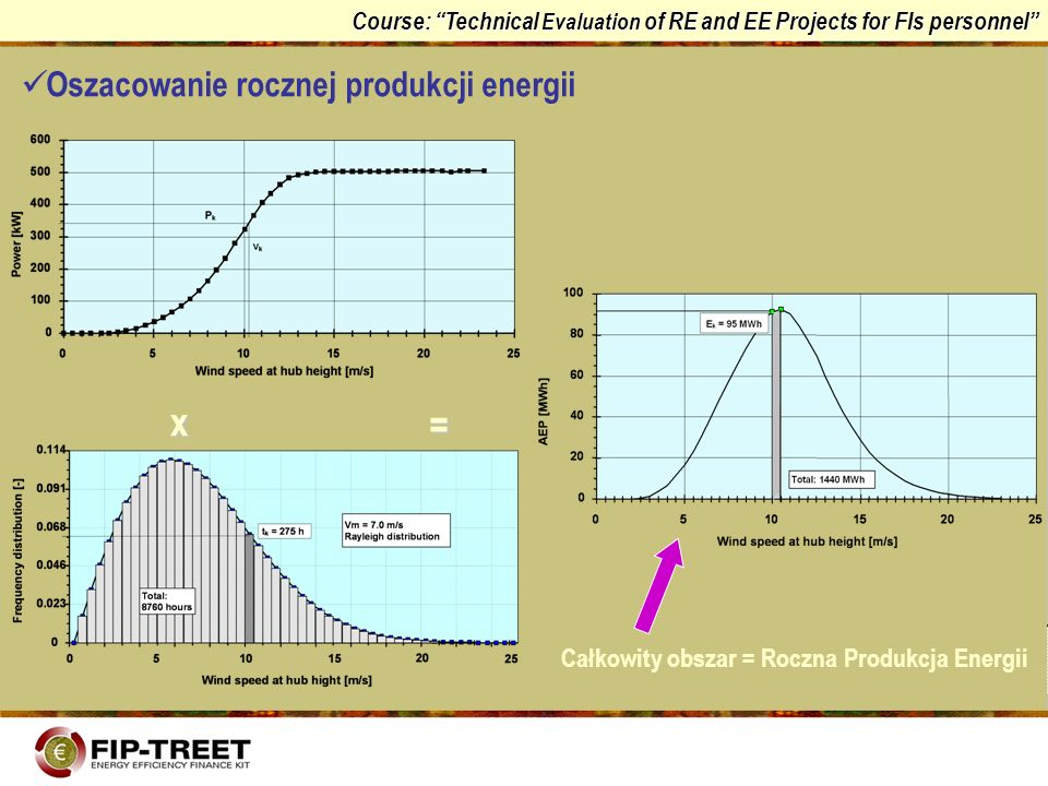 x = Oszacowanie rocznej produkcji energii