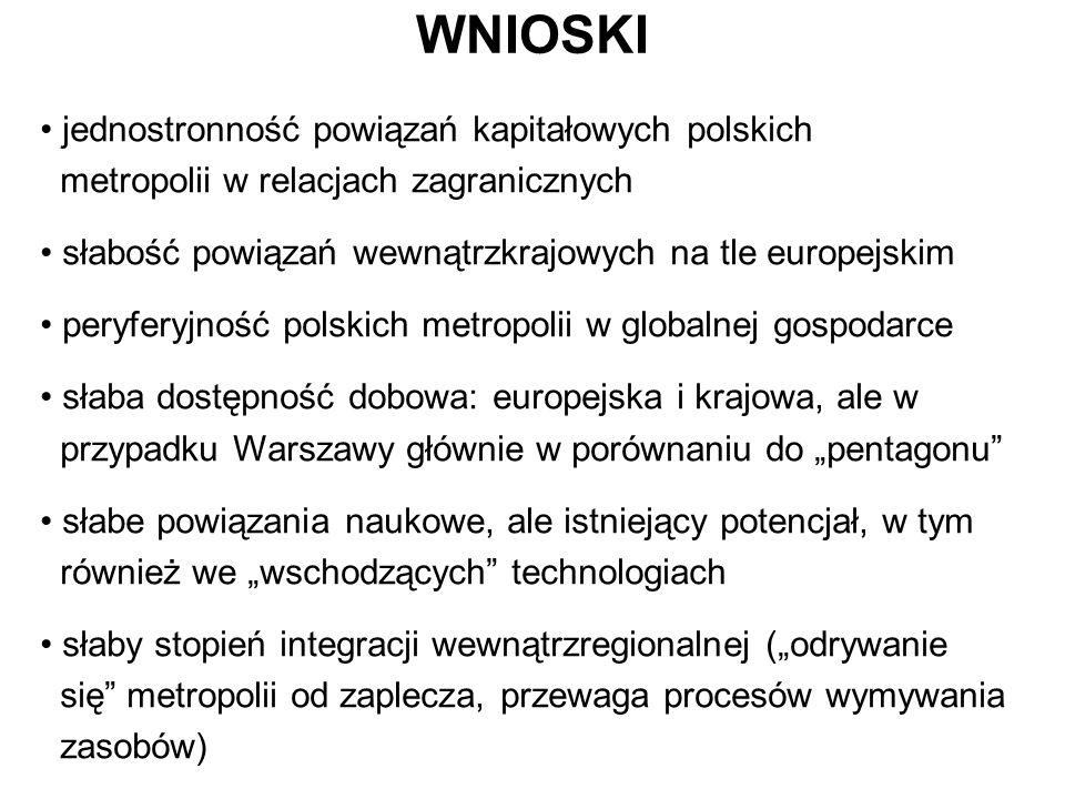 WNIOSKI jednostronność powiązań kapitałowych polskich metropolii w relacjach zagranicznych. słabość powiązań wewnątrzkrajowych na tle europejskim.