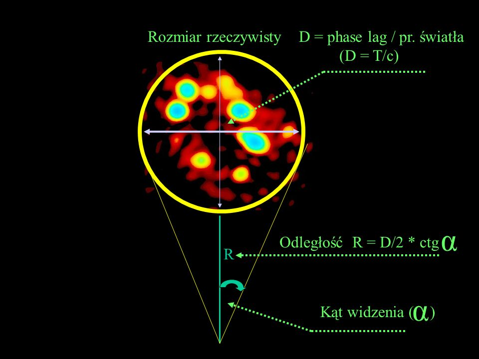 α α Rozmiar rzeczywisty D = phase lag / pr. światła (D = T/c)