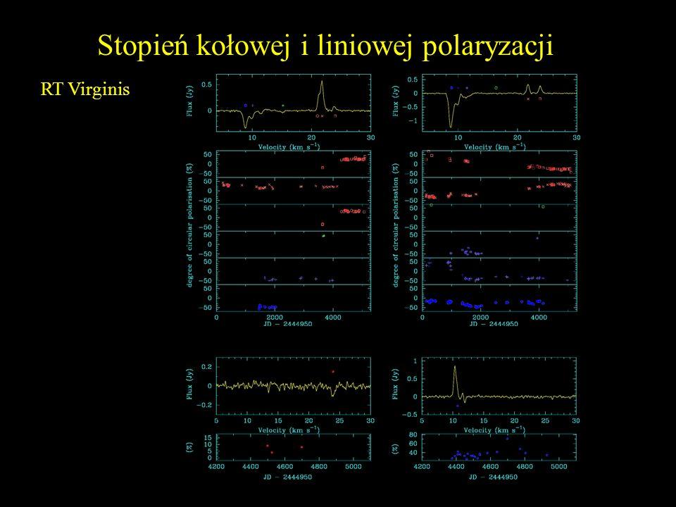 Stopień kołowej i liniowej polaryzacji