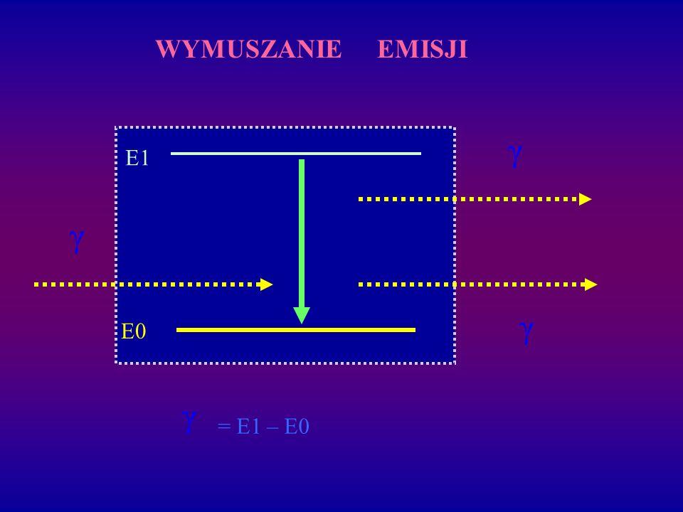 WYMUSZANIE EMISJI γ E1 γ γ E0 γ = E1 – E0