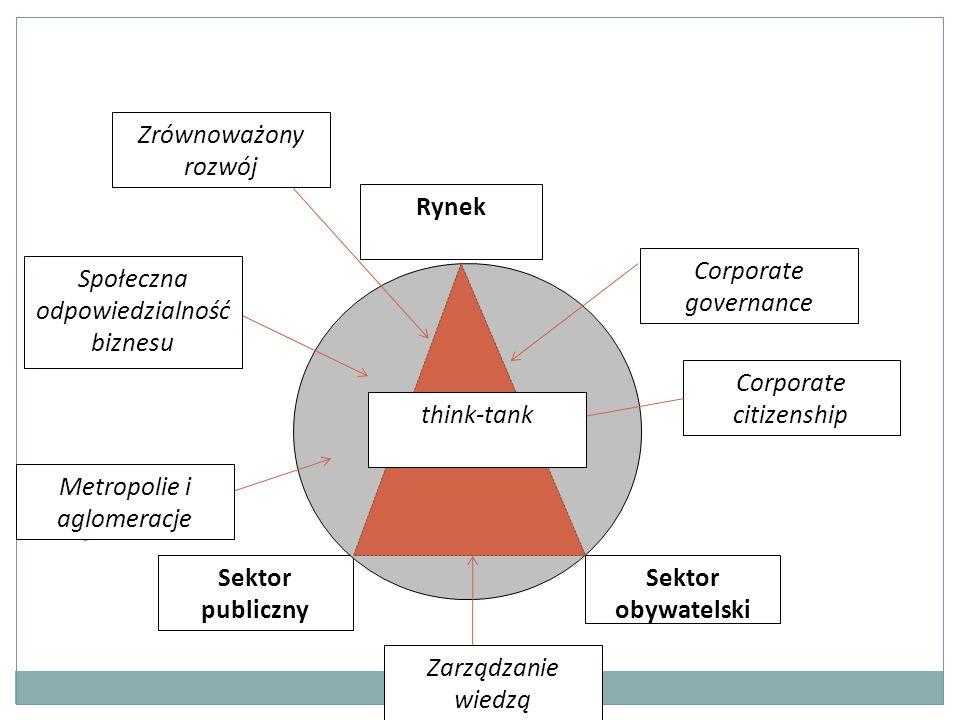 Rynek Sektor publiczny Sektor obywatelski