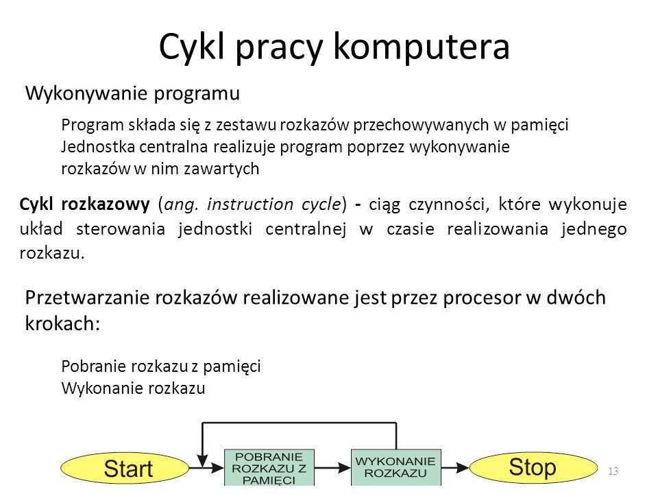 Cykl pracy komputera Wykonywanie programu