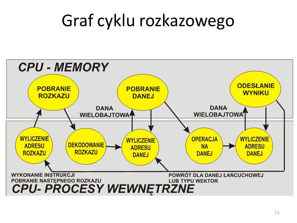 Graf cyklu rozkazowego