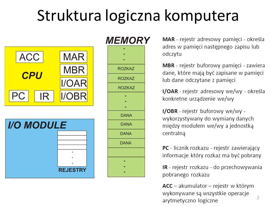 Struktura logiczna komputera