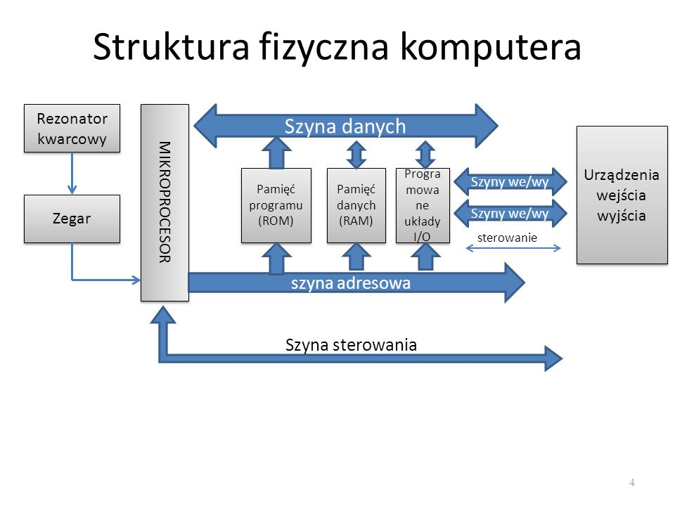 Struktura fizyczna komputera