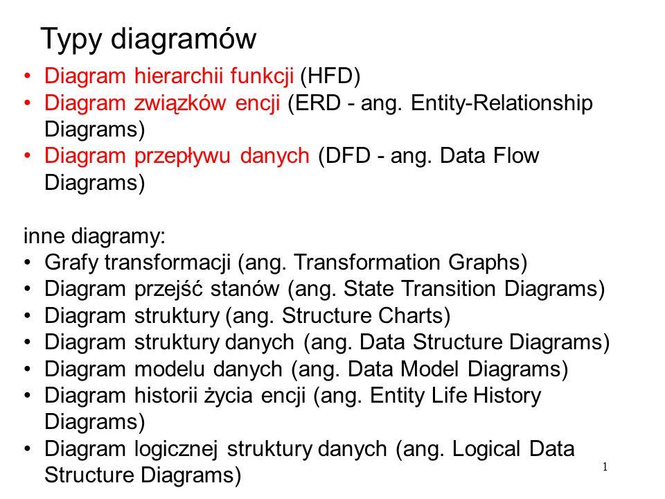 Typy diagramów Diagram hierarchii funkcji (HFD)