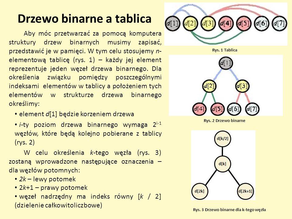 Drzewo binarne a tablica