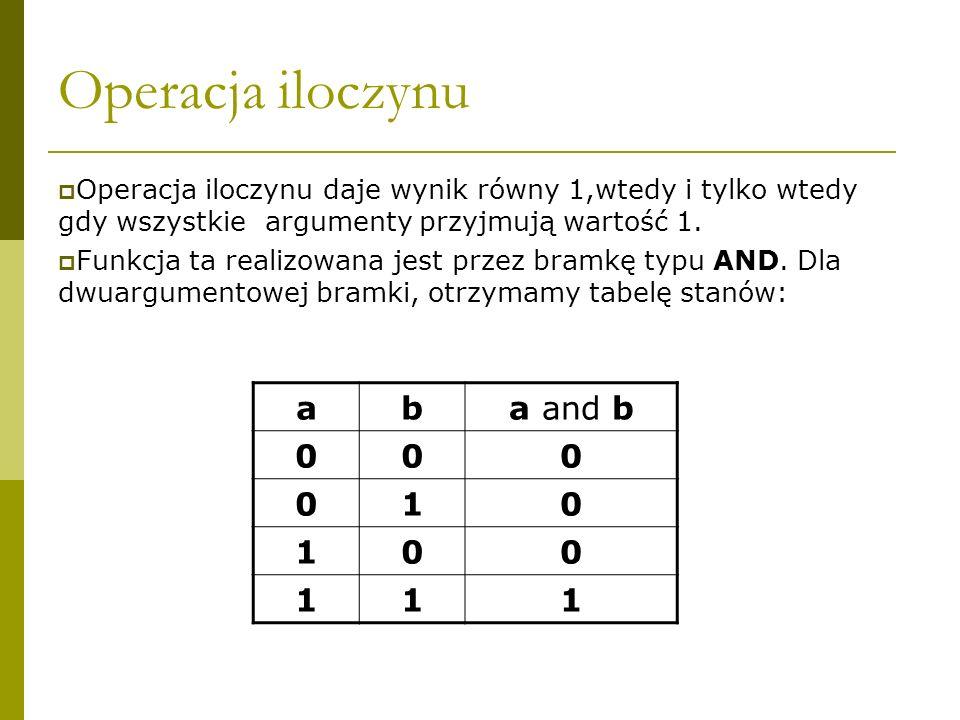 Operacja iloczynu a b a and b 1