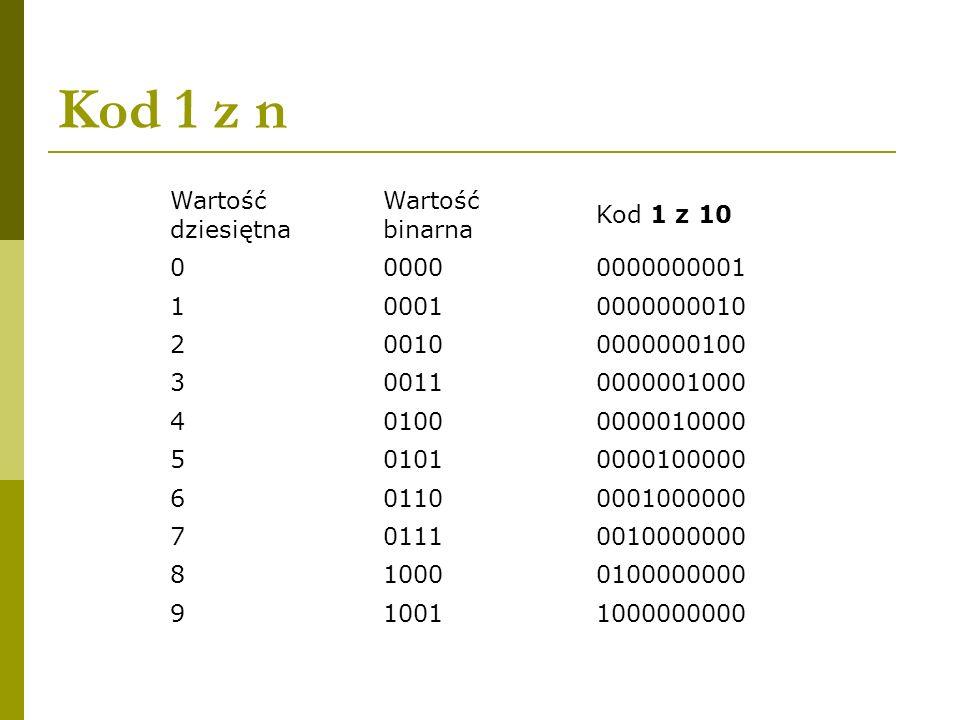 Kod 1 z n Wartość dziesiętna Wartość binarna Kod 1 z 10 0000