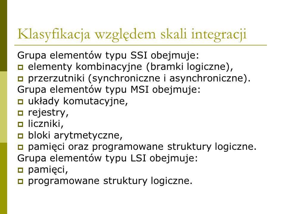 Klasyfikacja względem skali integracji