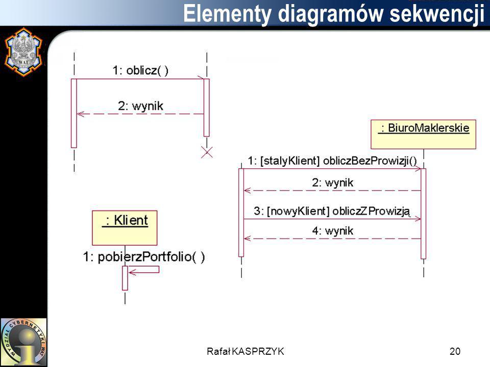 Elementy diagramów sekwencji