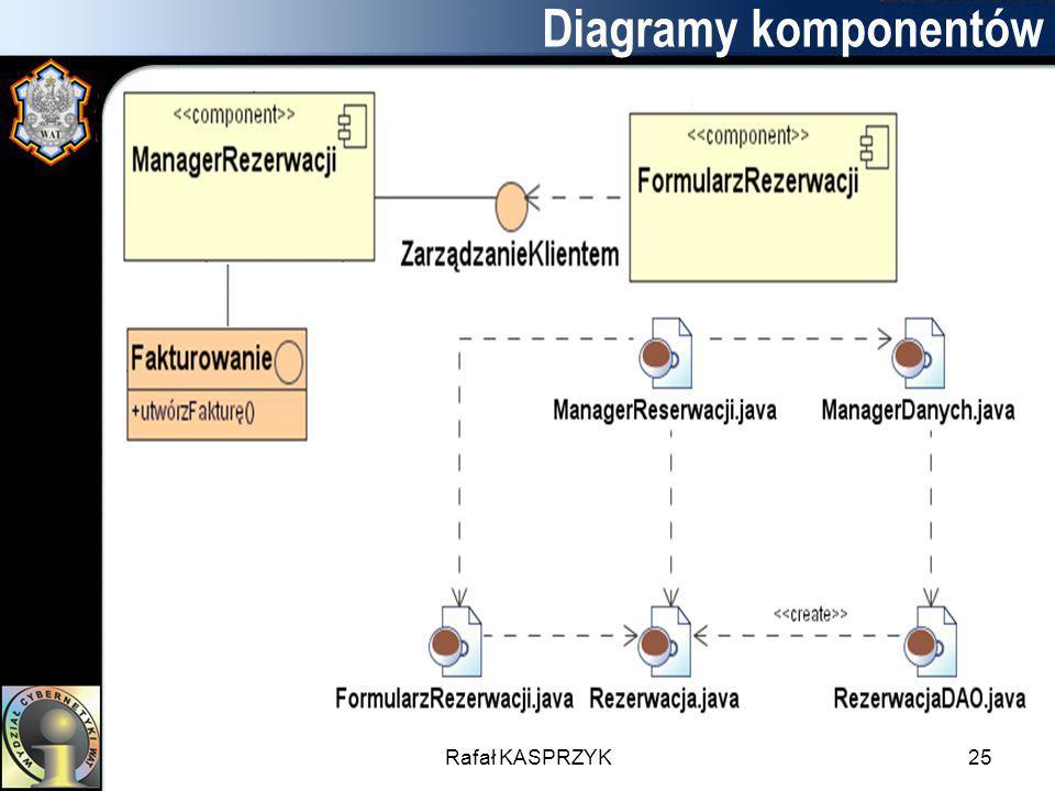 Diagramy komponentów Rafał KASPRZYK